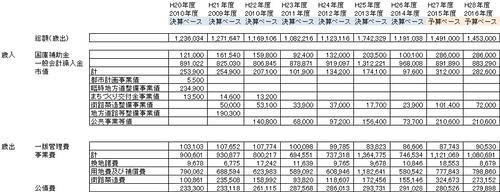 錦町区画整理予算規模推移