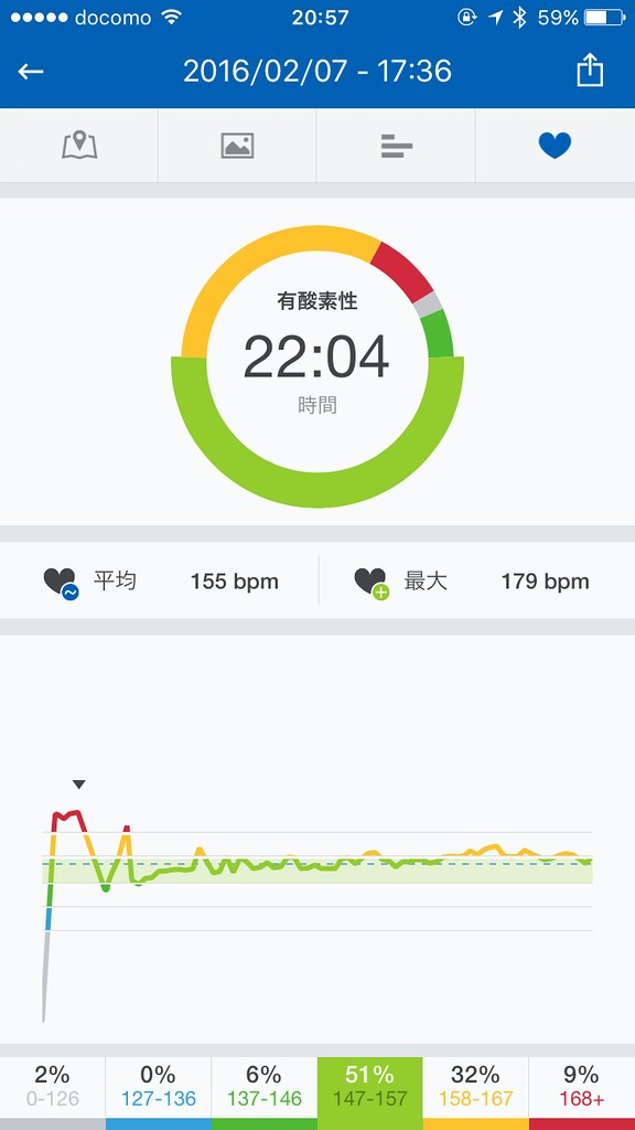Runtastic Summary - Heartrate