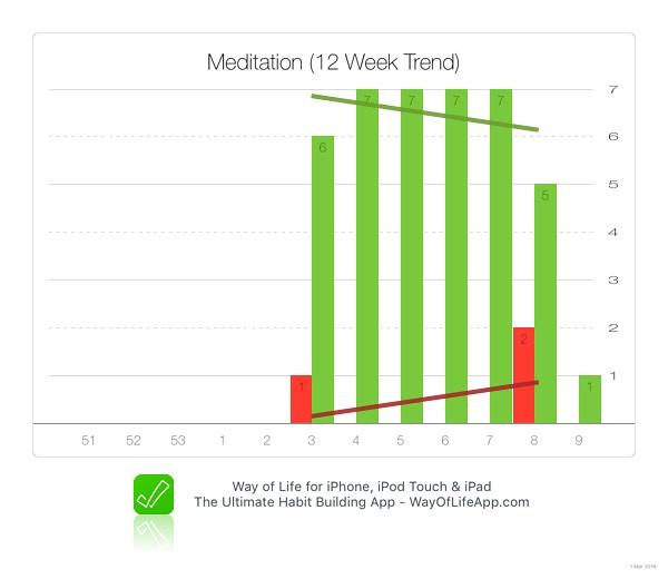 habit tracking mediation chart