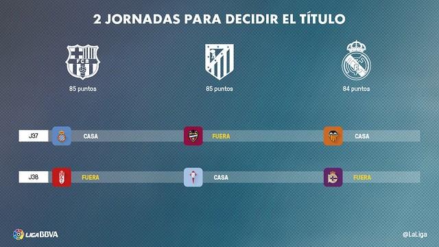 Liga BBVA: Dos jornadas para conocer al Campeón