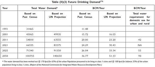 Future Drinking Demand