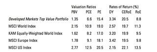 keppler valuations