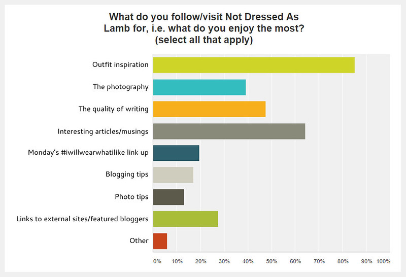 Not Dressed As Lamb | Reader survey results