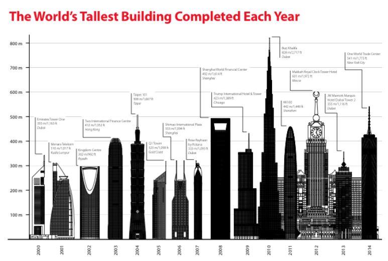 tallestbuildings