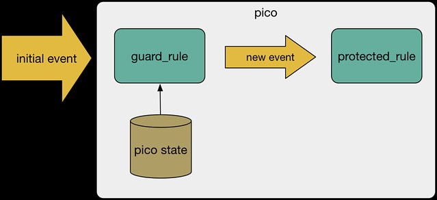 guard rule pattern