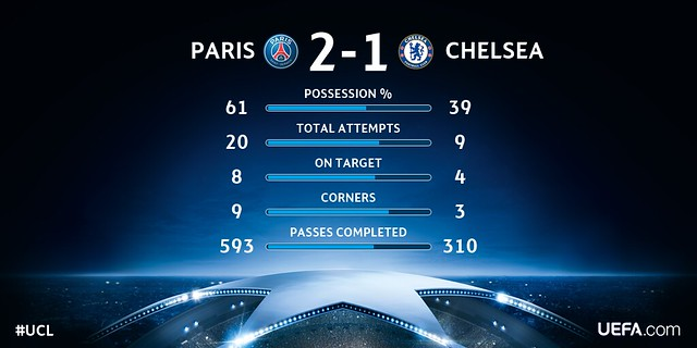 Champions League - Octavos de Final (Ida): París Saint-Germain 2 - Chelsea 1