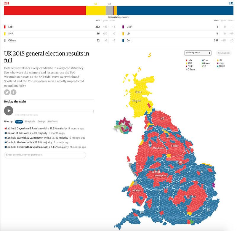 Gráfico de resultados de The Guardian