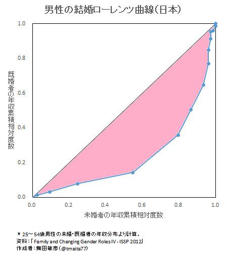 男性の結婚ローレンツ曲線(日本)