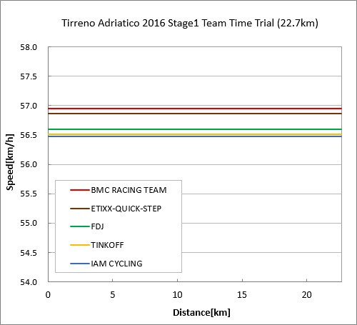 Tirreno Adriatico 2016 Stage1 Team Time Trial Result