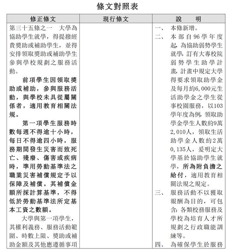 大學法修正草案赴政院內審 高教工會:助理工讀變學習