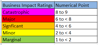 Business_Impact_Rating