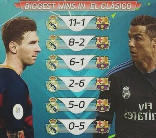 The Biggest Wins In El Classico Football Sport Net