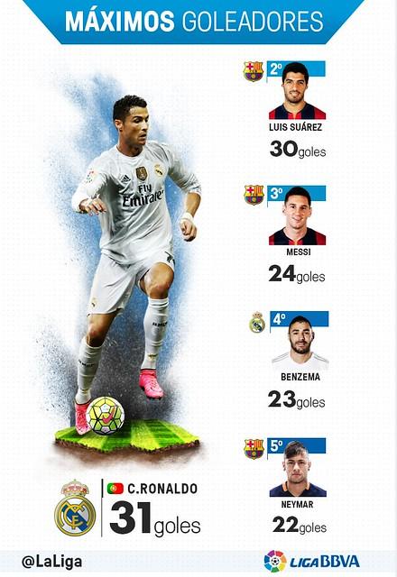 Liga BBVA (Jornada 34): Máximos Goleadores
