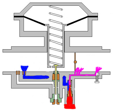 How a ZXR400 CV Carb Works. - www.zxrworld.co.uk