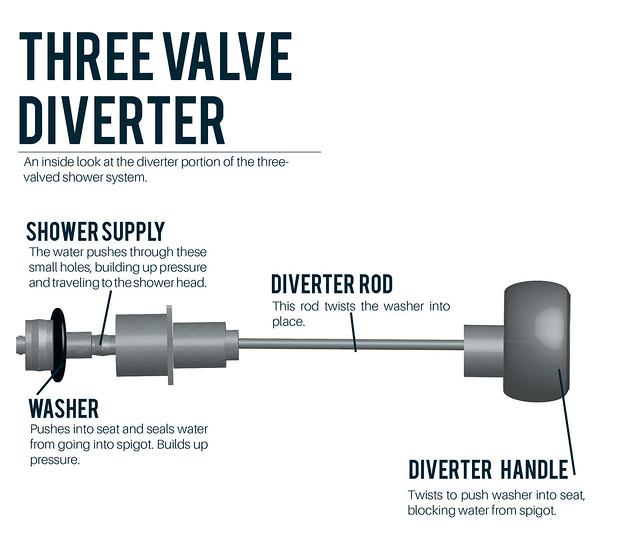 Three Valve Diverter Diagram