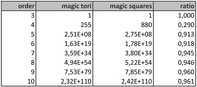 table of numbers of magic squares and magic tori from orders 3 to 10