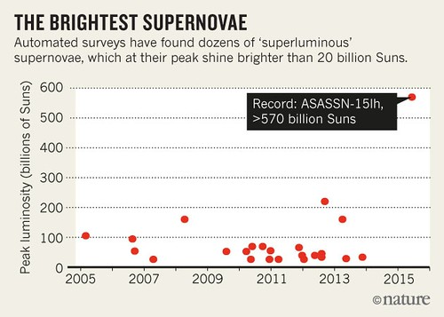 Las supernovas más brillantes