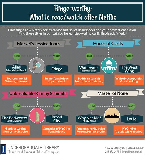 What to Read/Watch Next Flowchart