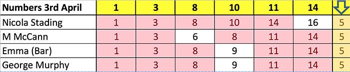 5 Numbers 3 April