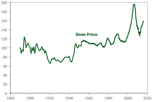 The Shiller Index of Home Prices