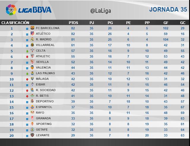 Liga BBVA (Jornada 35): Clasificación