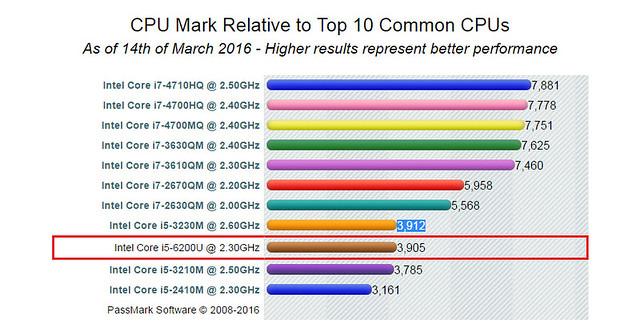 Nhìn nhận những ưu – nhược điểm trên laptop ASUS K501UX - 114324