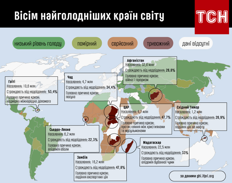 Восемь самых голодных стран мира