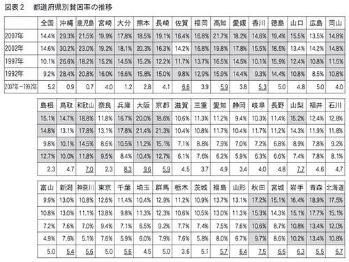 都道府県別貧困率の推移