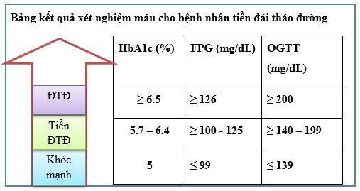 Kết quả xét nghiệm máu cho bệnh nhân tiểu đường