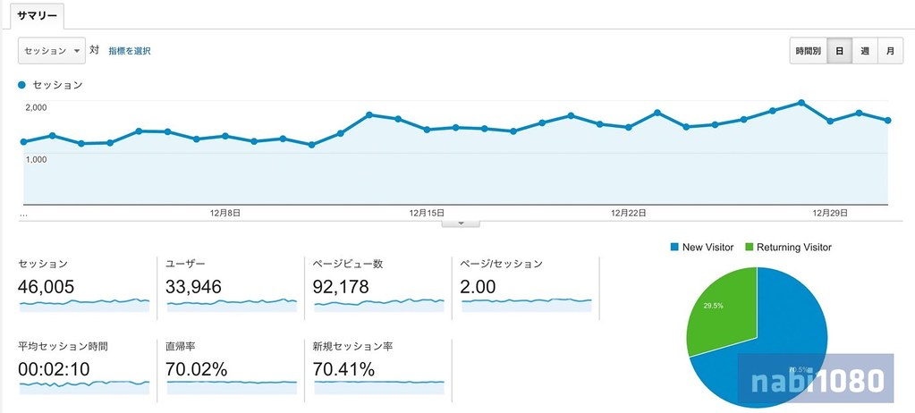 Google Analytics201512-01