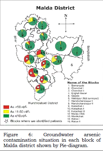 Malda District