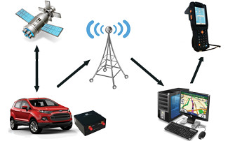 handheld UHF reader for tracking vehicles and cargo