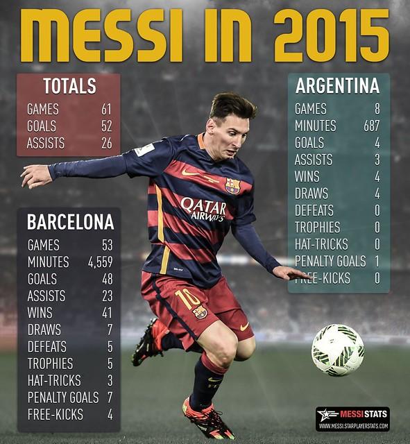 Los numeros de Messi en el 2015