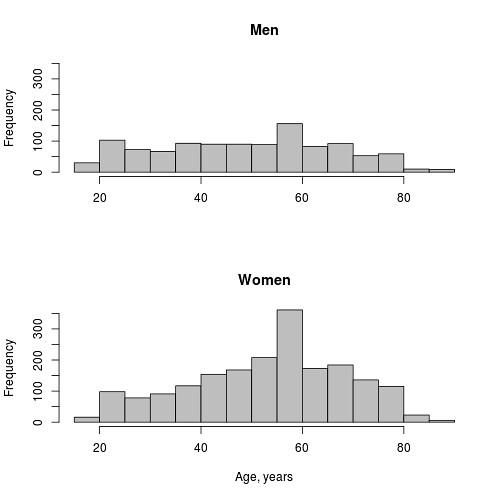 wciom.2016-01-01.crimea.gender-age