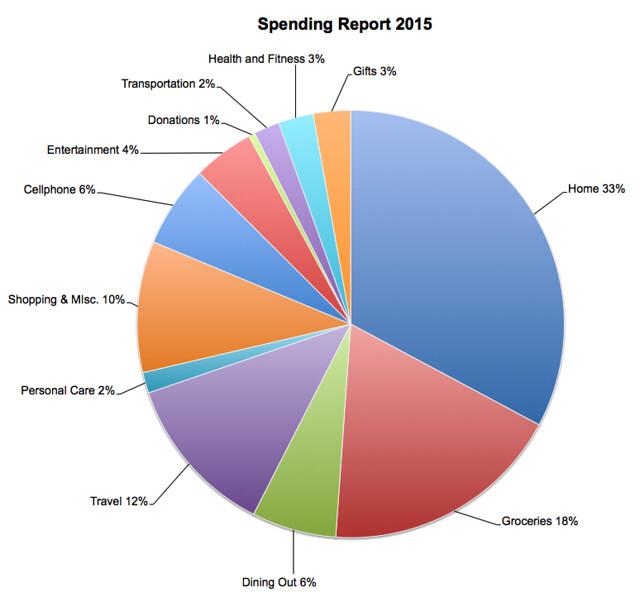 Spending Report 2015