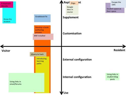 David's V&R modification map