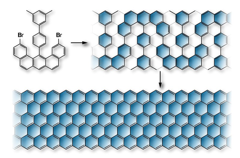 Graphene nanoribbons: it's all about the edges