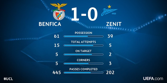 Champions League - Octavos de Final (Ida): Benfica 1 - Zenit 0
