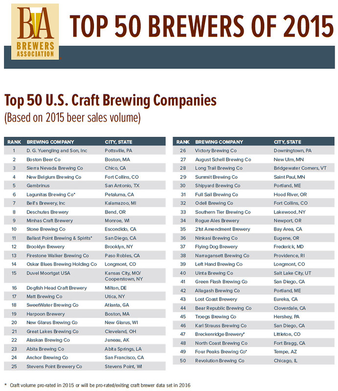 top 50 craft breweries for 2015 brookston beer bulletin