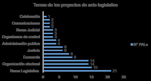 PALs 2010 2014 (Filtro por Temas_2)_Reformas constitucionales y leyes sancionadas (26-06-14)
