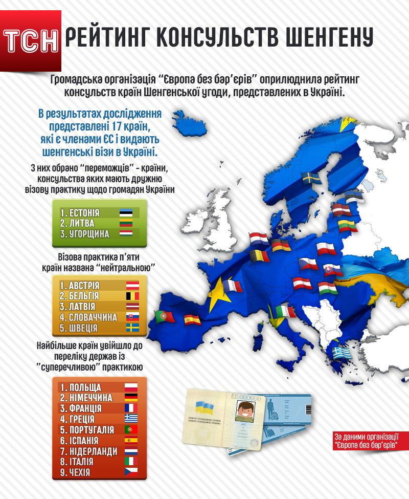 рейтинг шенгенів