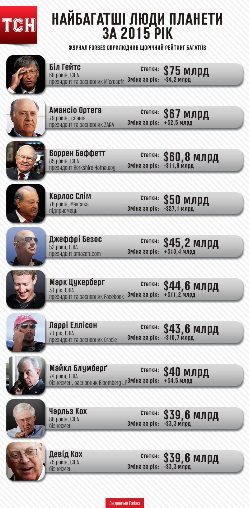 Рейтинг найбагатших людей планети