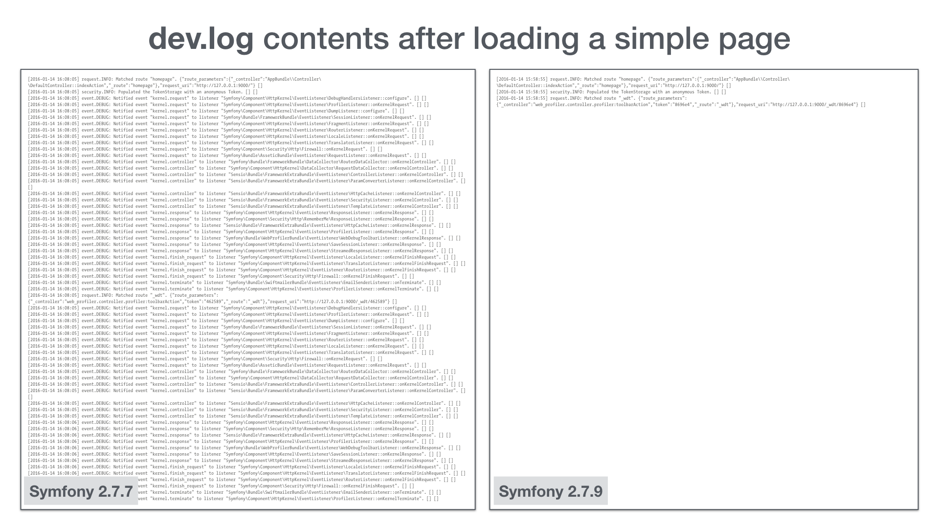 Symfony Log Files