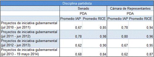 Disciplina partidista del PDA por legislatura 2010-2014