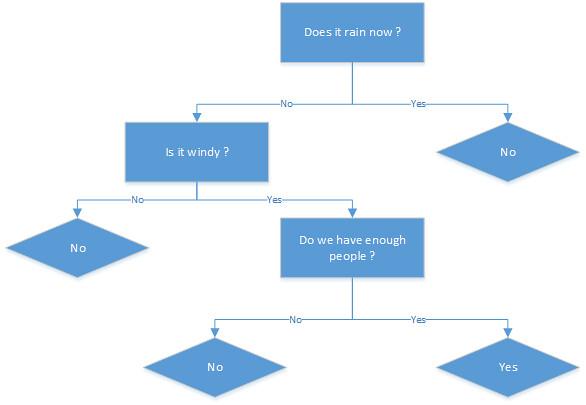 Lecture 5+6] Regression algorithm - Using Random Forests to predict