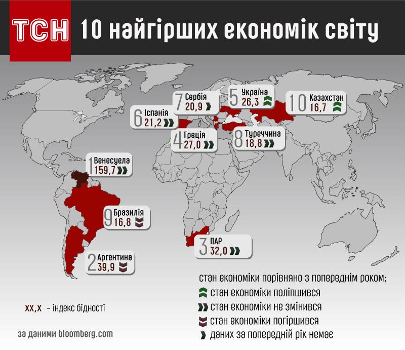 Рейтинг найгірших економік світу за 2016 рік_1