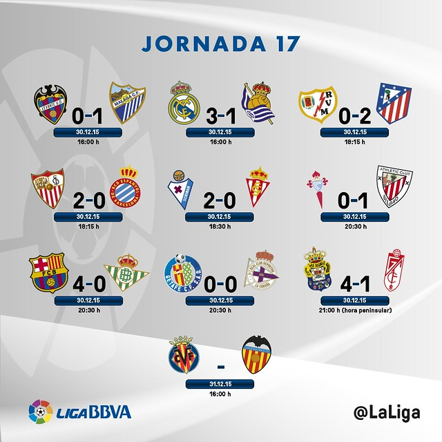 Liga BBVA (Jornada 17): Resultados