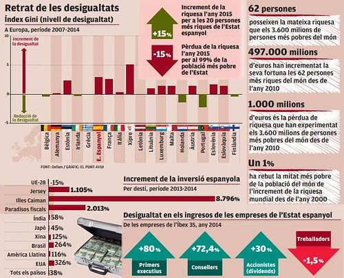Retrat de les desigualtats a Europa del 2007 al 2014