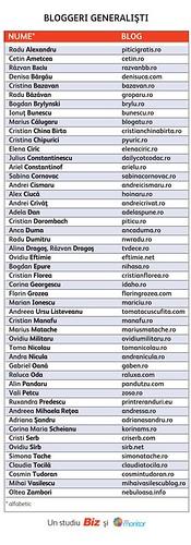 Top 50 cele mai influente bloguri din Romania