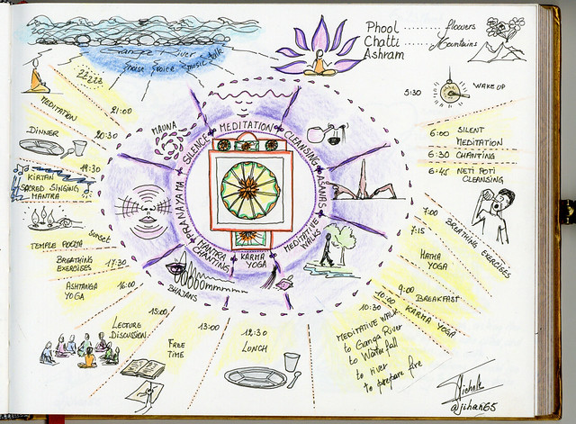 Sketchnotes from India - program of the day in the Phool Chatti ashram, north of Rishikesh